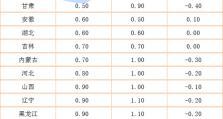 31省份8月CPI出炉:11地涨幅低于全国,4地物价降了!